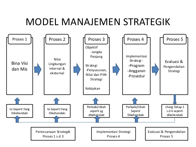 strategi versi bertahap